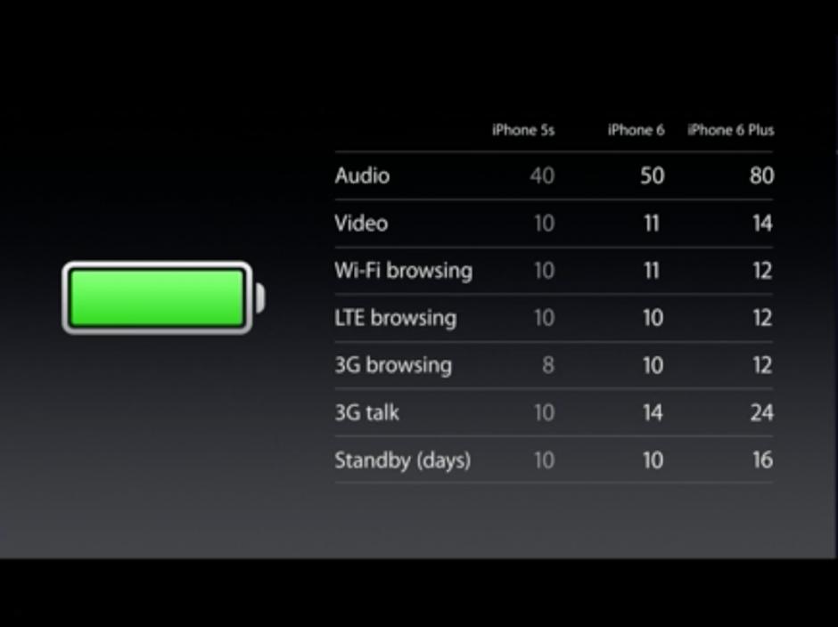 Viata bateriei la iPhone 6 Plus