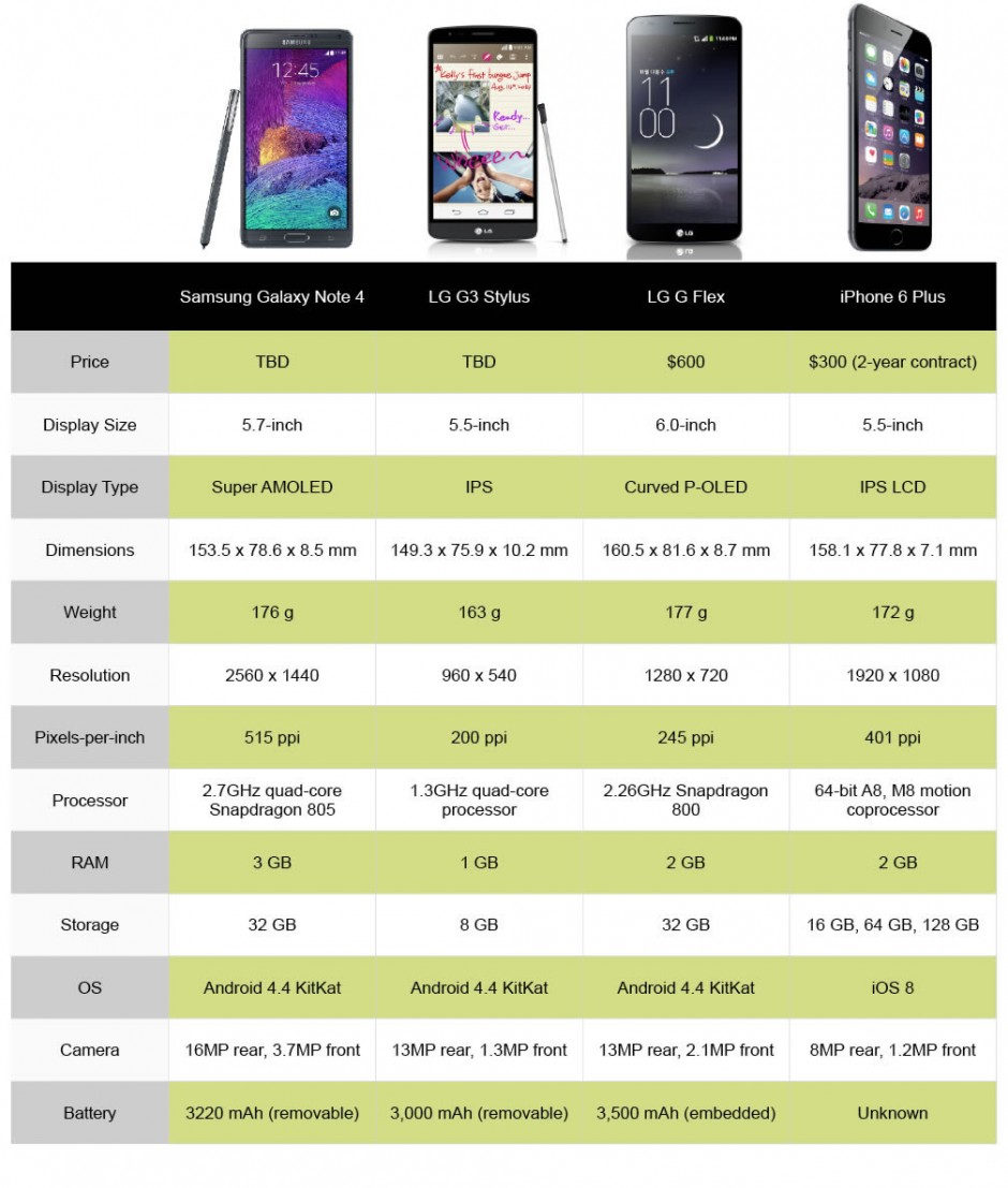 Apple iPhone 6 Plus vs. Galaxy Note 4, LG G3 Stylus, LG G Flex