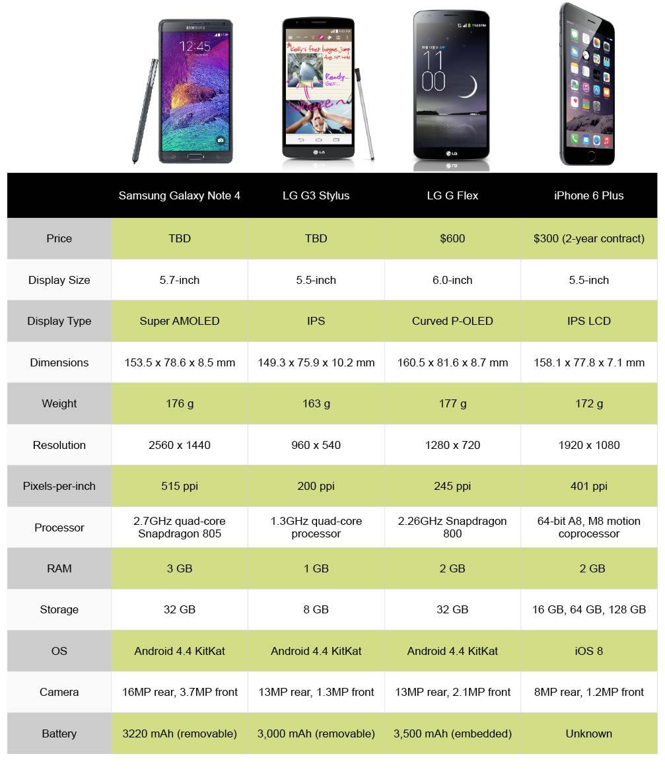 iphone 4 vs lg g3 stylus