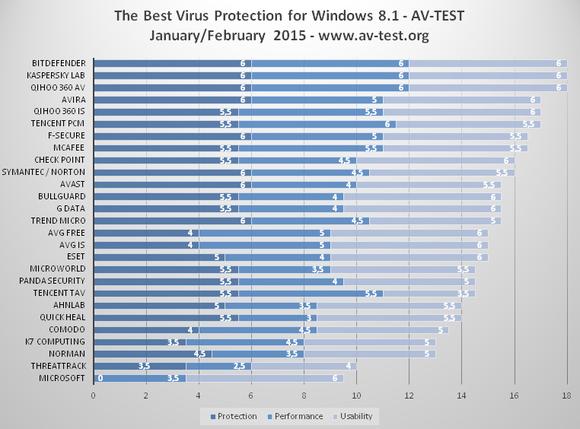 Clasament programe antivirus - Testul lunii Februarie 2015